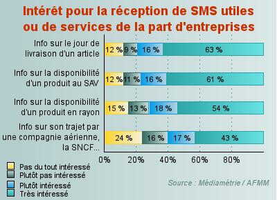 Statistiques sur l'intérêt apporté aux SMS de services