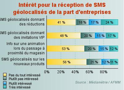 Statistiques sur l'intérêt Géolocalisé des SMS publicitaires