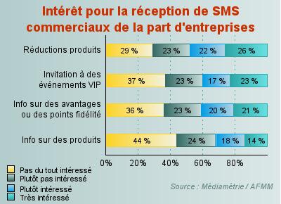 Statistiques de la réception de SMS